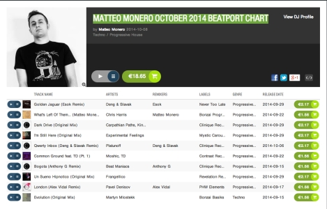 Matteo Monero October 2014 Beatport Chart